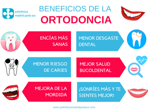 beneficios de la ortodoncia, infografia clinica dental parla